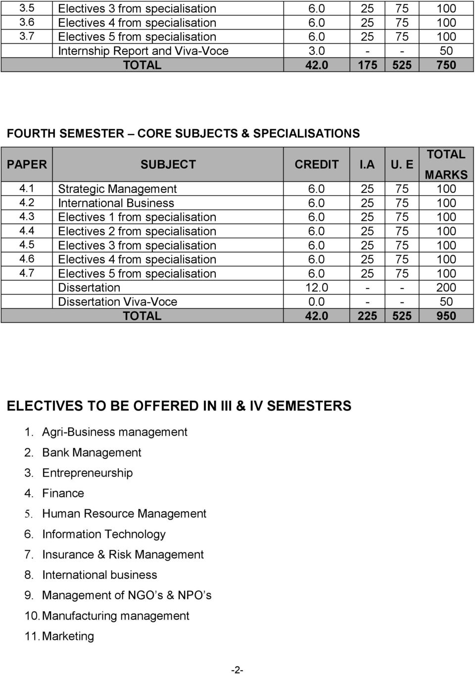 0 25 75 100 4.3 Electives 1 from specialisation 6.0 25 75 100 4.4 Electives 2 from specialisation 6.0 25 75 100 4.5 Electives 3 from specialisation 6.0 25 75 100 4.6 Electives 4 from specialisation 6.
