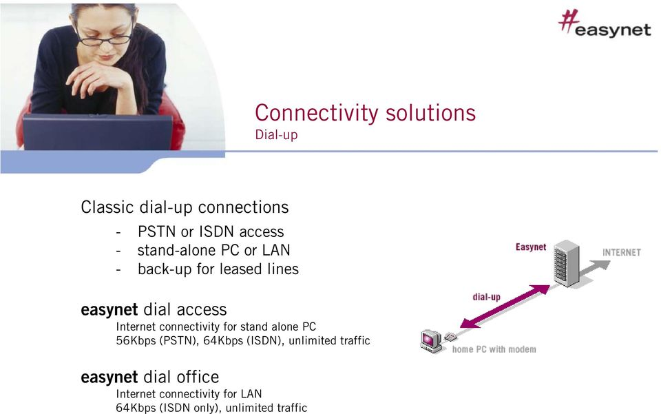 connectivity for stand alone PC 56Kbps (PSTN), 64Kbps (ISDN), unlimited traffic