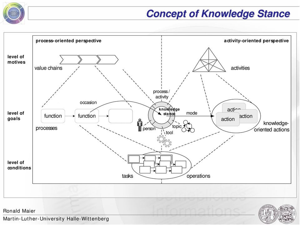 processes occasion function person process / activity knowledge stance topic