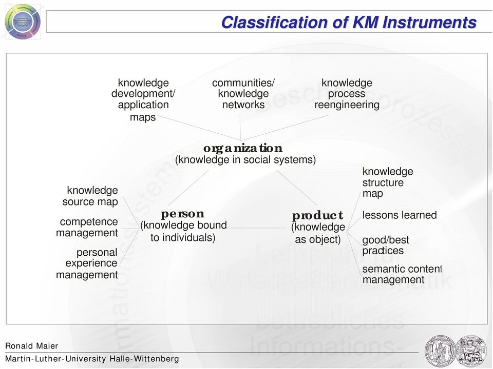 experience management organization (knowledge in social systems) person (knowledge bound to