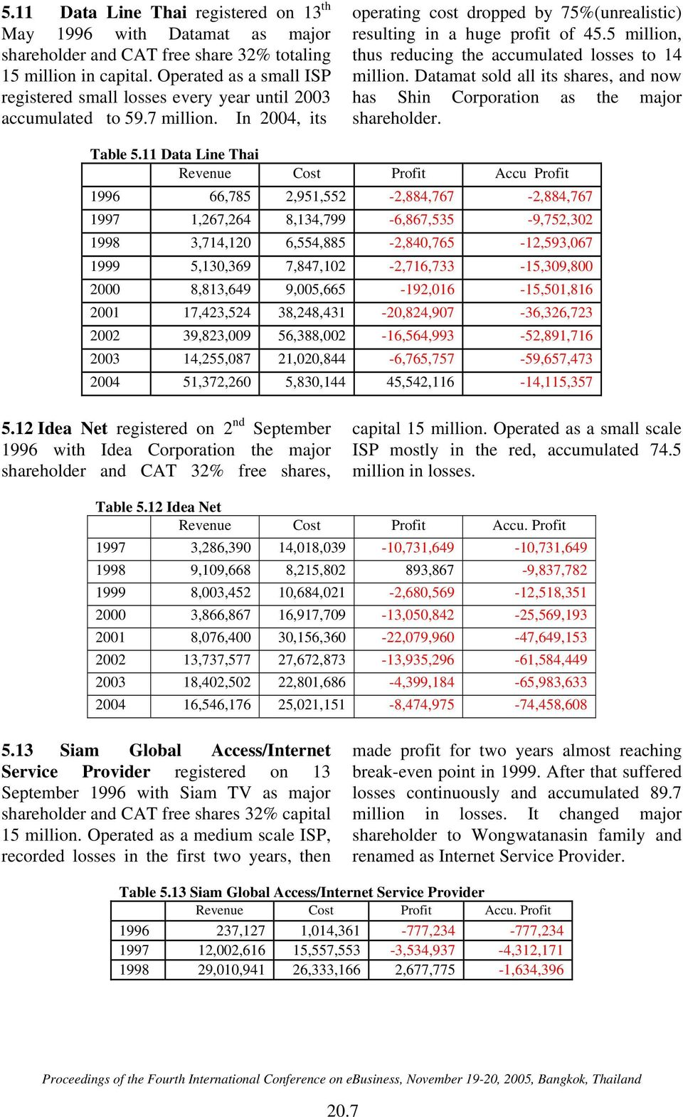 5 million, thus reducing the accumulated losses to 14 million. Datamat sold all its shares, and now has Shin Corporation as the major shareholder. Table 5.