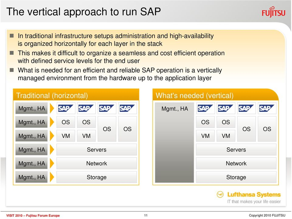 reliable SAP operation is a vertically managed environment from the hardware up to the application layer Traditional (horizontal) Mgmt.