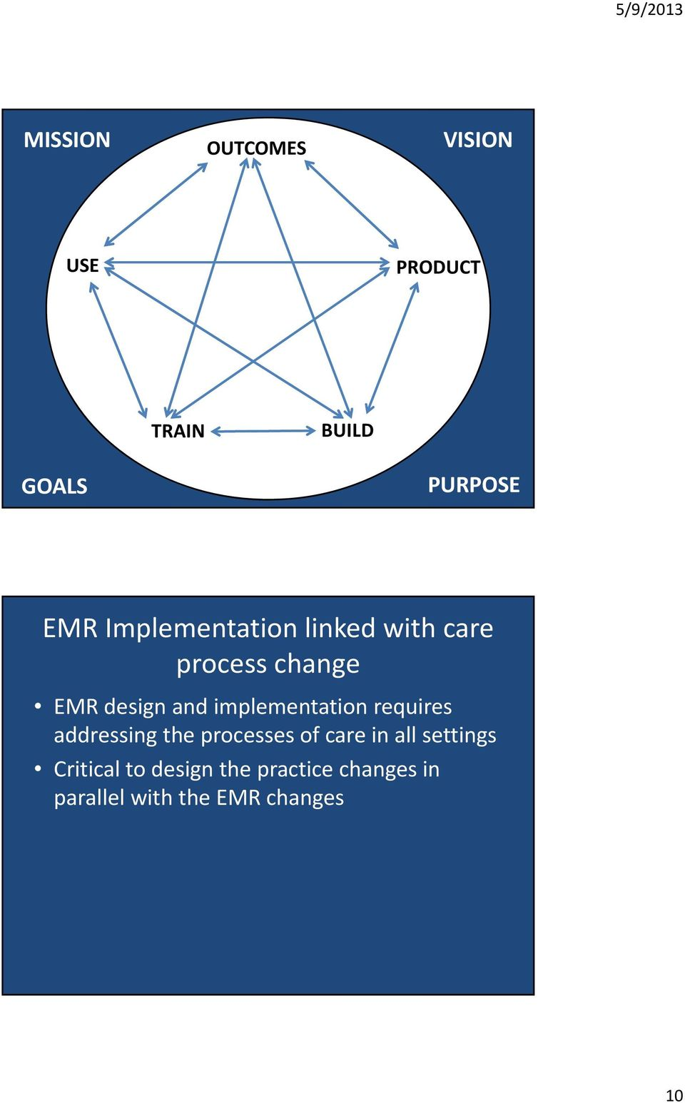 implementation requires addressing the processes of care in all