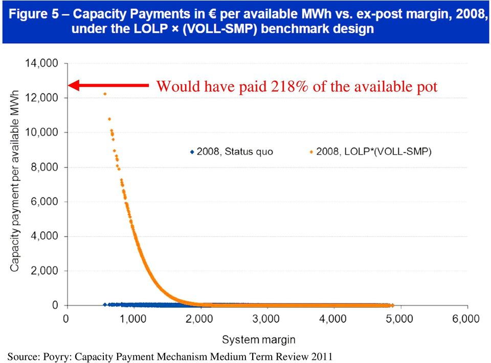 Poyry: Capacity Payment