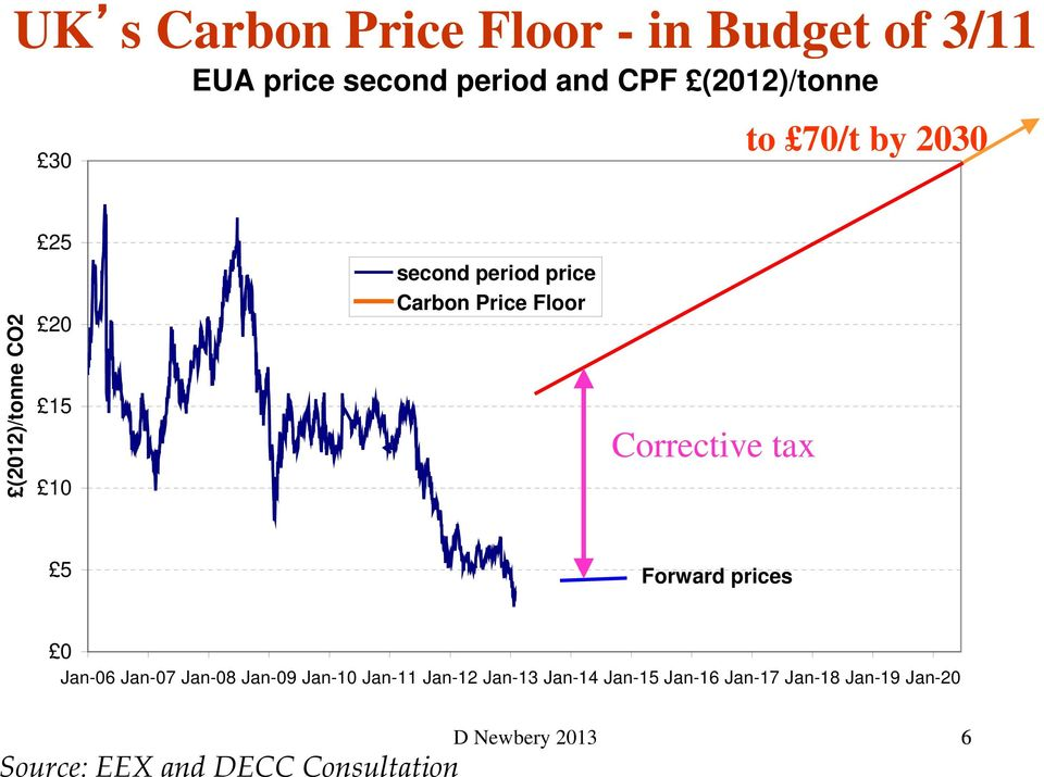 Corrective tax Corrective tax Forward prices 0 Jan-06 Jan-07 Jan-08 Jan-09 Jan-10 Jan-11 Jan-12