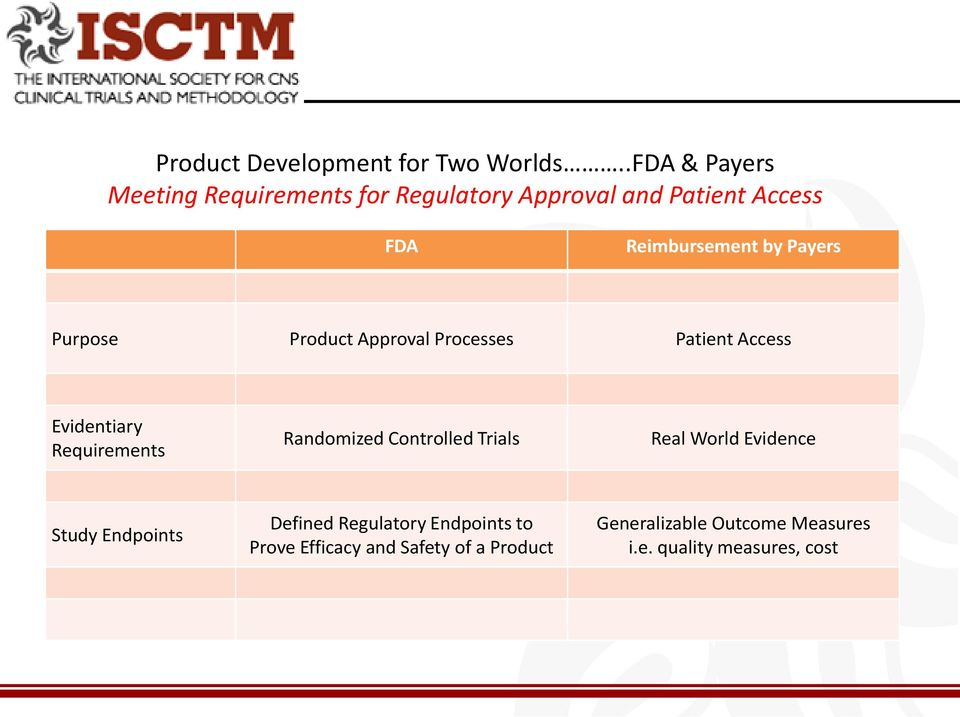 Payers Purpose Product Approval Processes Patient Access Evidentiary Requirements Randomized