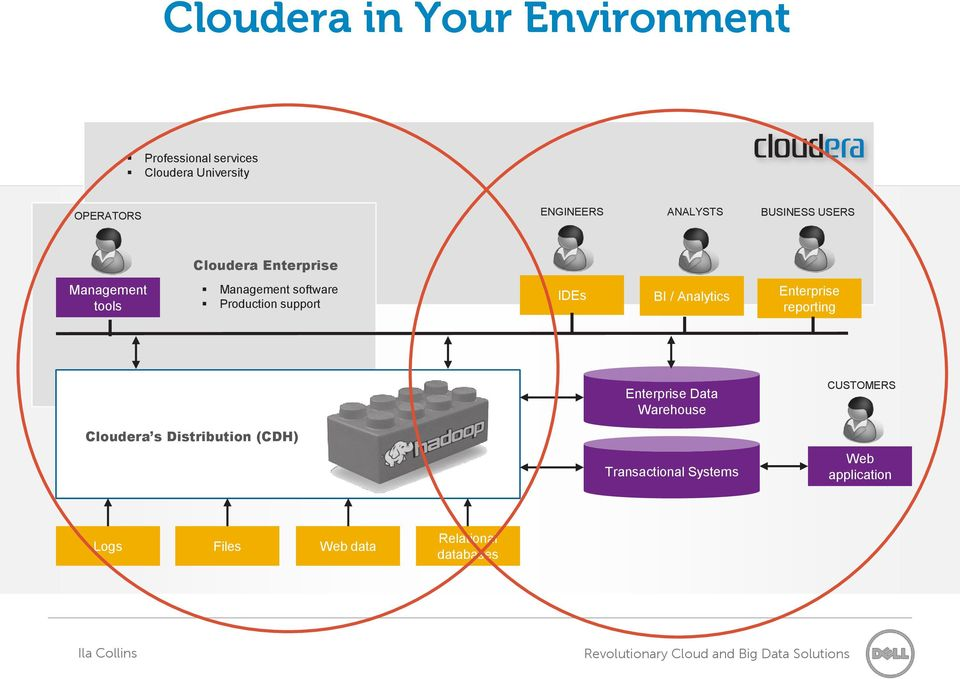 support IDEs BI / Analytics Enterprise reporting Enterprise Data Warehouse CUSTOMERS Cloudera