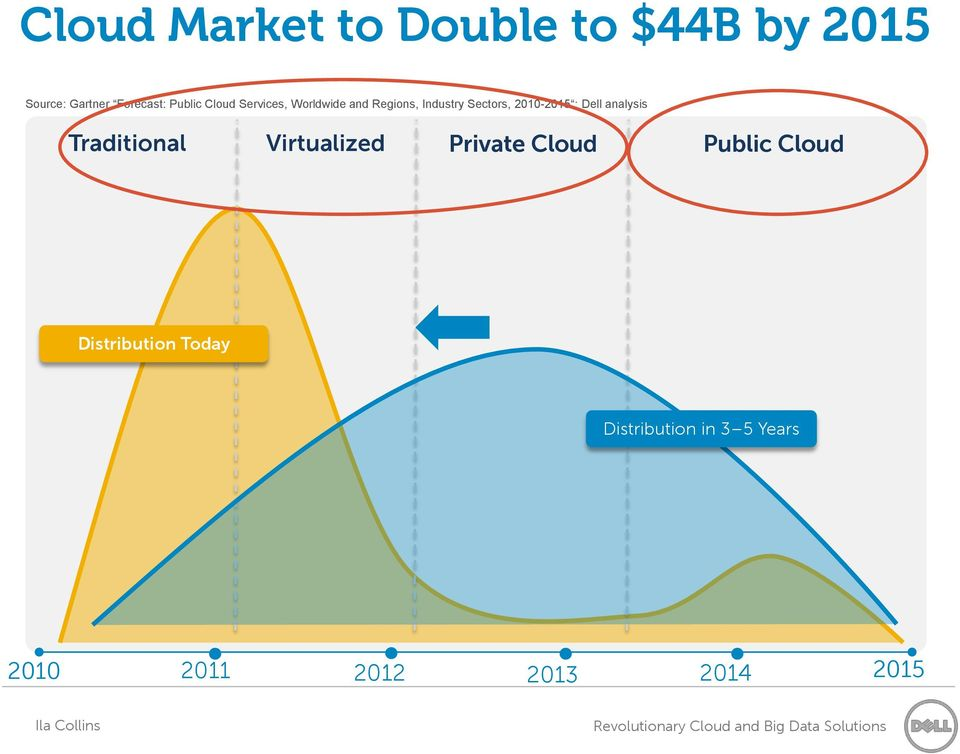 2010-2015 ; Dell analysis Traditional Virtualized Private Cloud