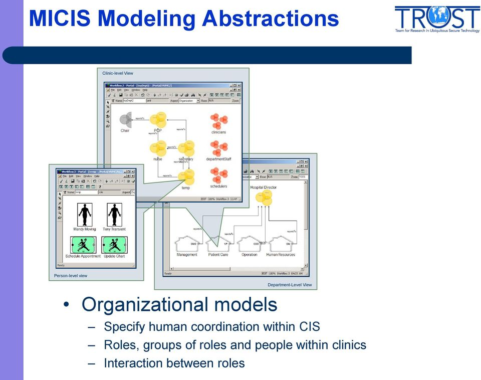 models Specify human coordination within CIS Roles,