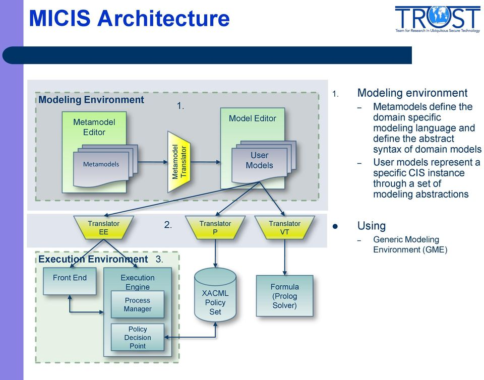 models User models represent a specific CIS instance through a set of modeling abstractions EE Execution Environment 3. 2.