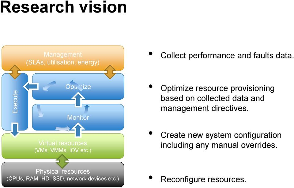 ) Optimize resurce prvisining based n cllected data and management directives.