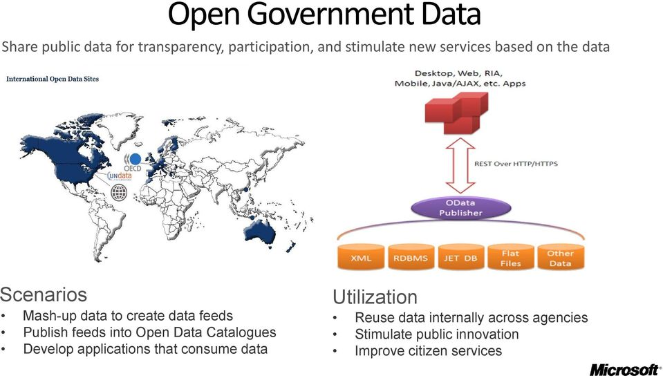 feeds into Open Data Catalogues Develop applications that consume data Utilization