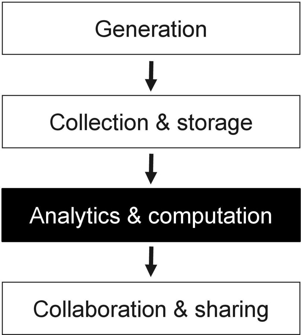 storage Analytics &