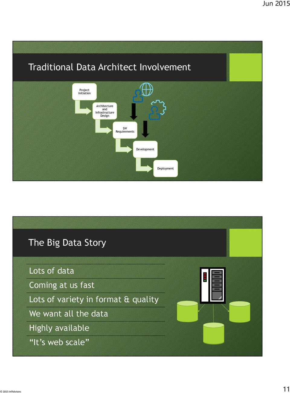 Deployment The Big Data Story Lots of data Coming at us fast Lots of
