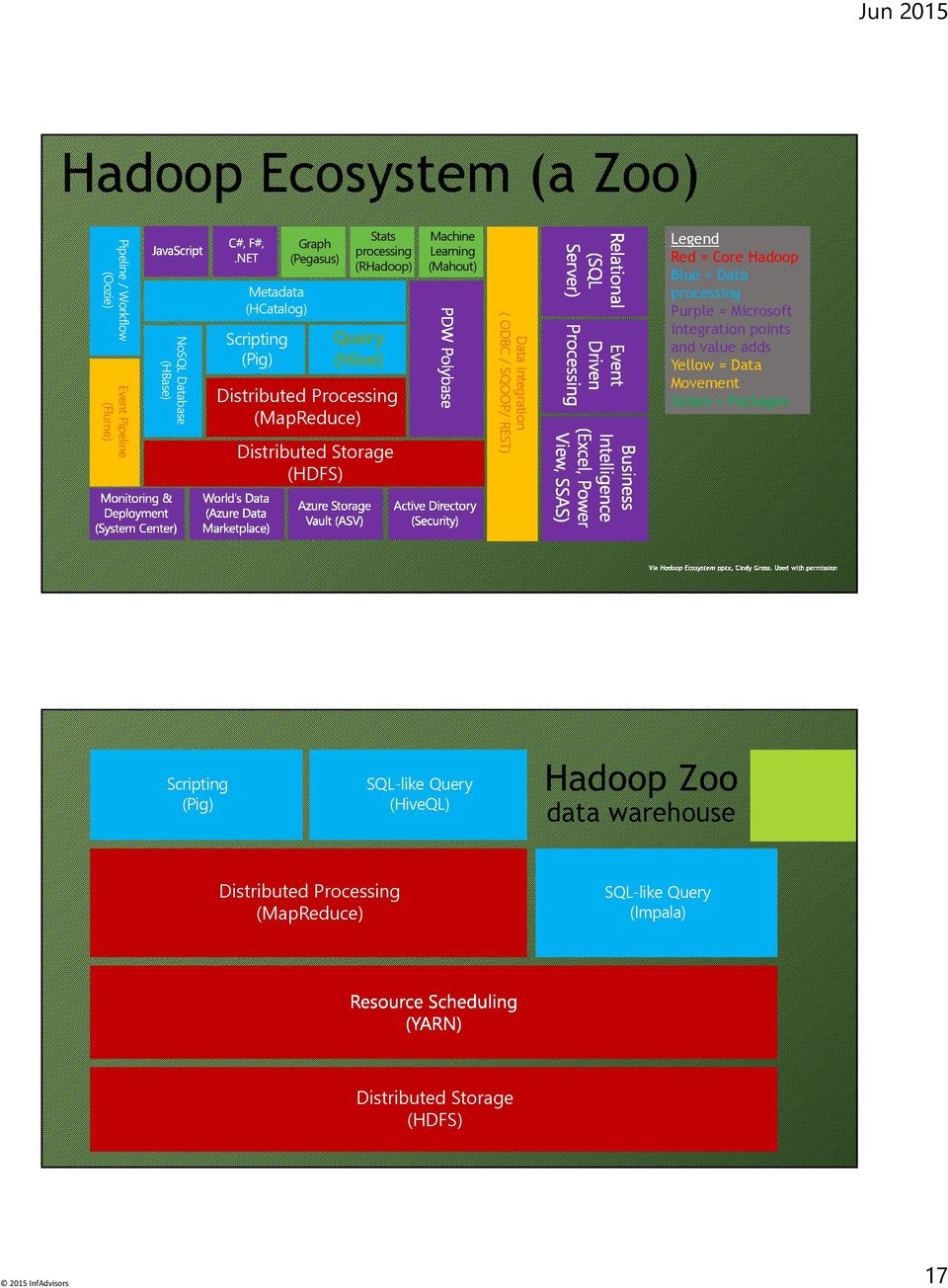 Workflow (Oozie) Graph (Pegasus) SQL-like Query (HiveQL) Distributed Processing (MapReduce) Legend Red = Core Hadoop Blue = Data processing Purple =