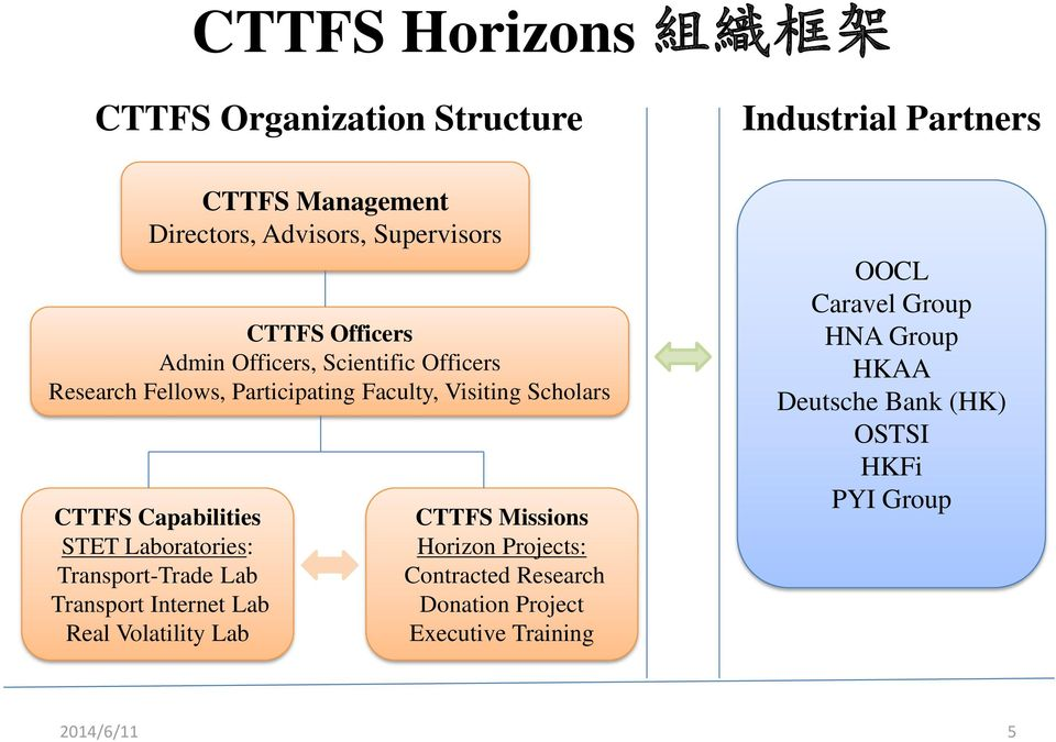 Capabilities STET Laboratories: Transport-Trade Lab Transport Internet Lab Real Volatility Lab CTTFS Missions Horizon