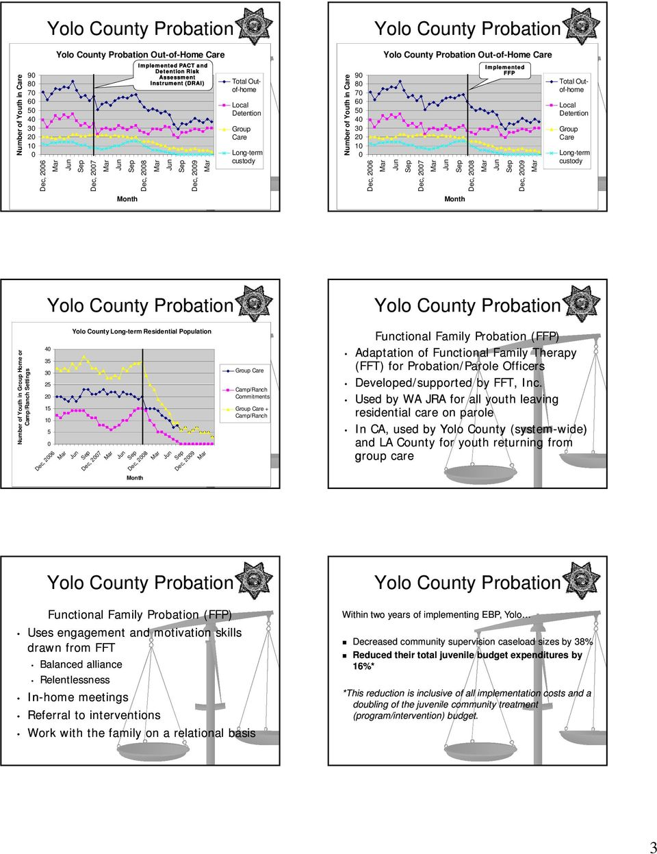 Yolo County Probation Mar Yolo County Probation Out-of-Home Care Jun Sep Dec, 2007 Mar Jun Sep Month Dec, 2008 Mar Implemented FFP Jun Sep Dec, 2009 Mar Total Outof-home Local Detention Group Care