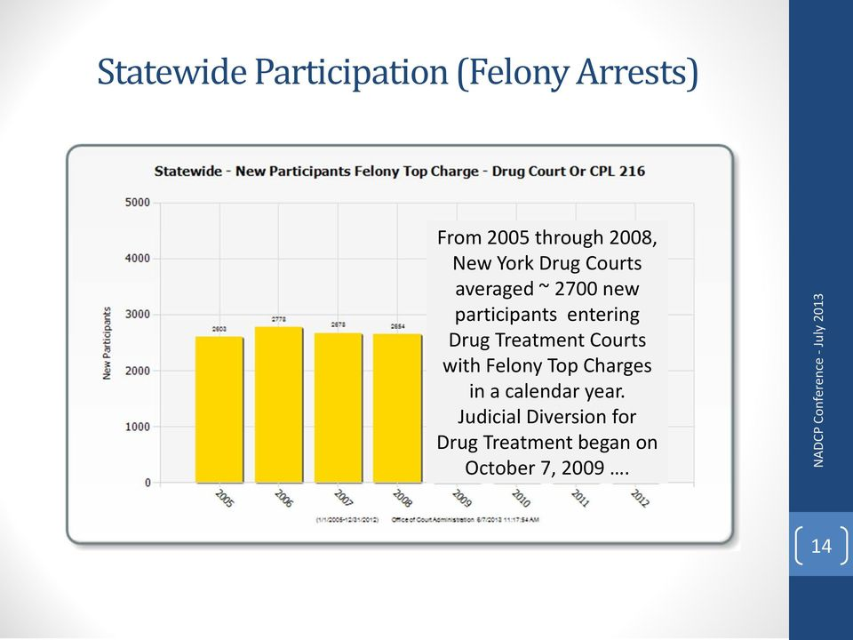 Treatment Courts with Felony Top Charges in a calendar year.