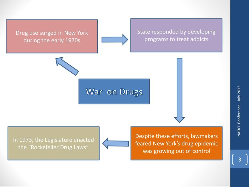 the Rockefeller Drug Laws Despite these efforts, lawmakers feared New