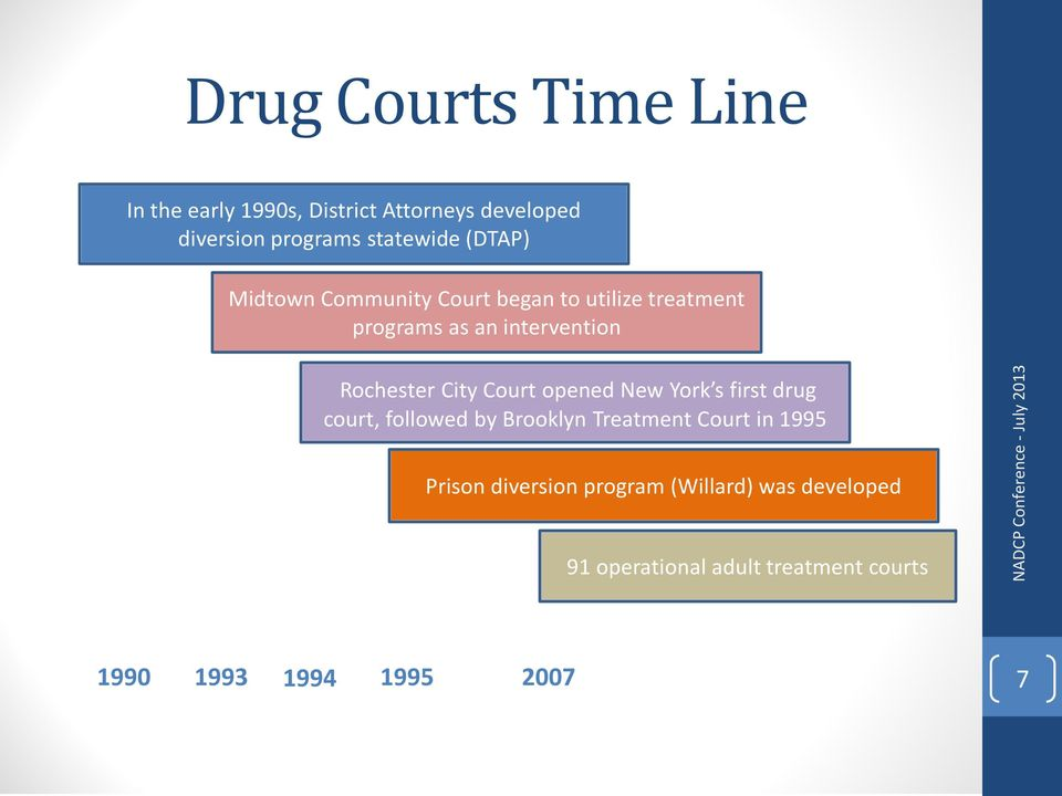New York s first drug court, followed by Brooklyn Treatment Court in 1995 Prison diversion program