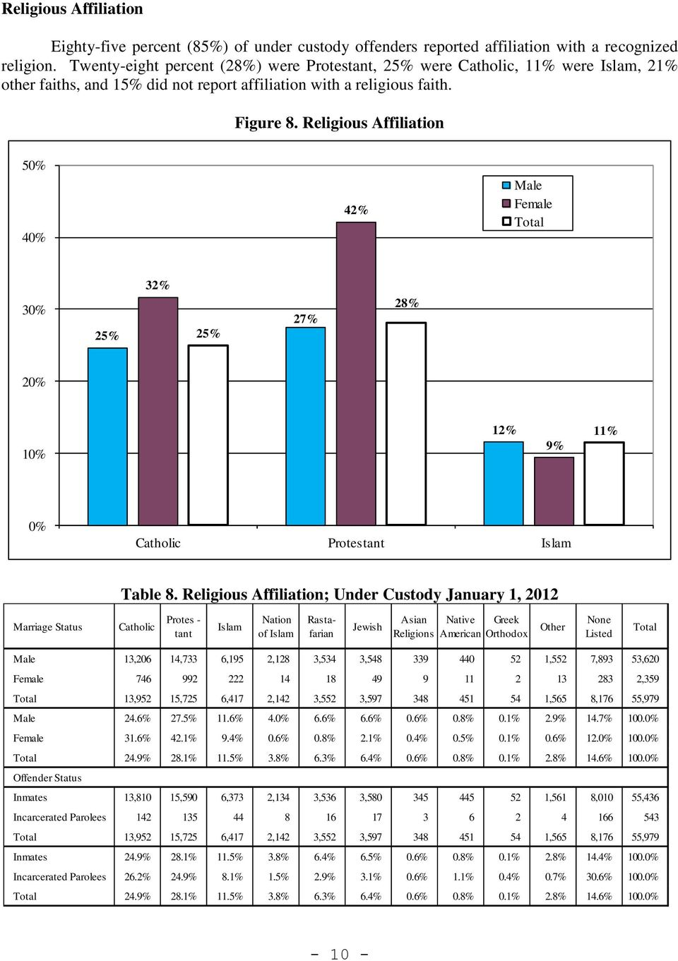 Religious Affiliation 50% 40% 42% Male Female 30% 25% 32% 25% 27% 28% 20% 10% 12% 9% 11% 0% Catholic Protestant Islam Table 8.