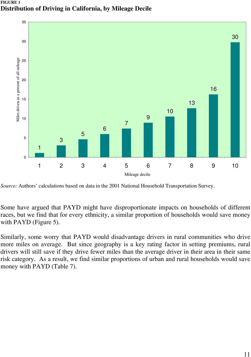 Some have argued that PAYD might have disproportionate impacts on households of different races, but we find that for every ethnicity, a similar proportion of households would save money with PAYD