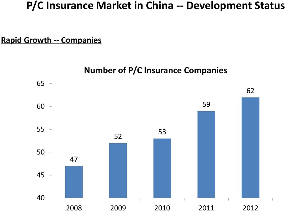 Companies 65 60 Number of P/C Insurance