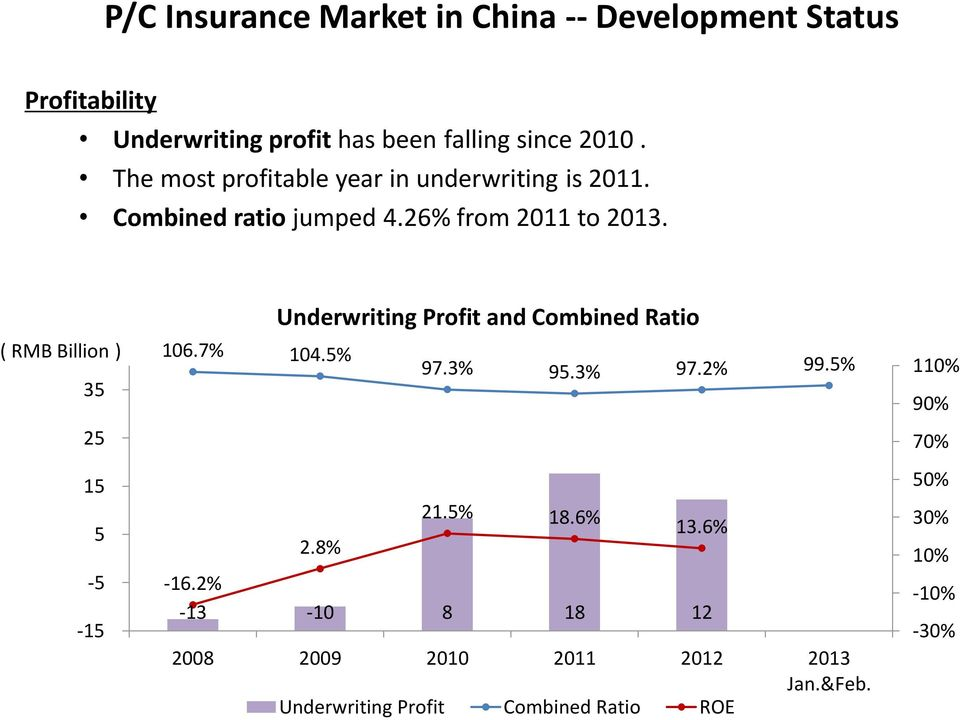 ( RMB Billion ) 35 25 15 5-5 -15 Underwriting Profit and Combined Ratio 106.7% 104.5% 97.3% 95.3% 97.2% 99.5% 21.5% 18.