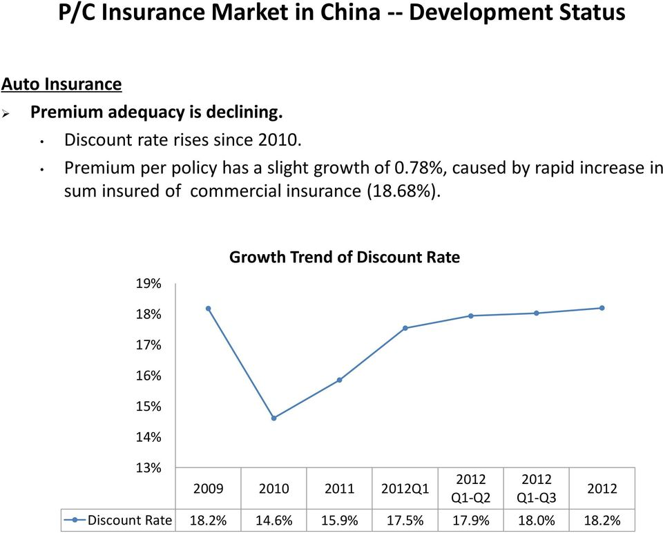 78%, caused by rapid increase in sum insured of commercial insurance (18.68%).
