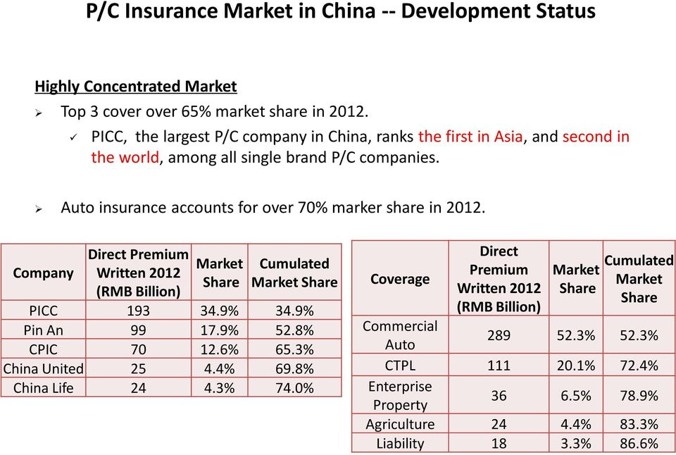 Auto insurance accounts for over 70% marker share in 2012. Company Direct Premium Written 2012 (RMB Billion) Market Share Cumulated Market Share PICC 193 34.9% 34.9% Pin An 99 17.