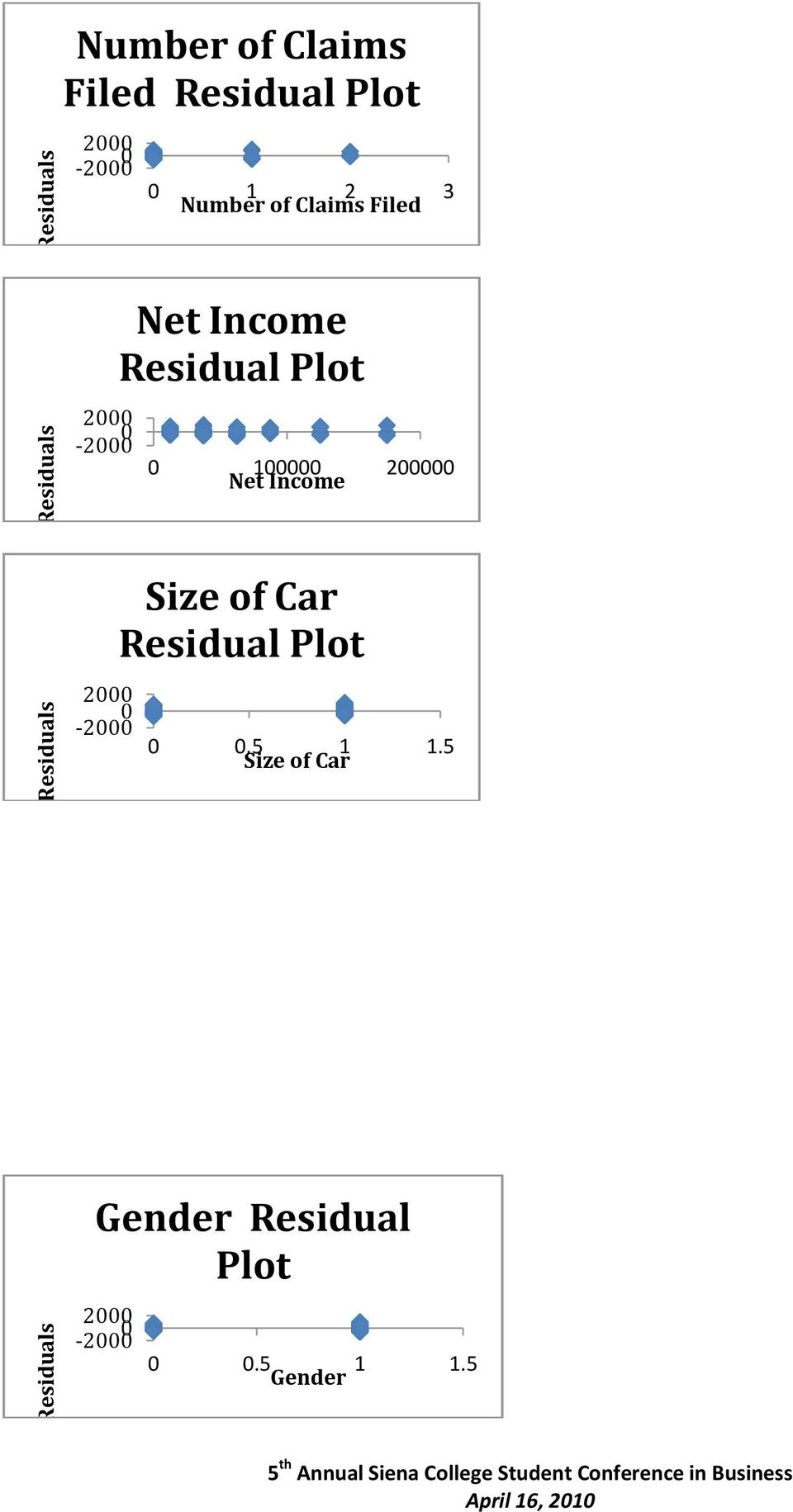 Residual Plot 0 100000 200000 Net Income 2000-2000 0 Size of Car Residual