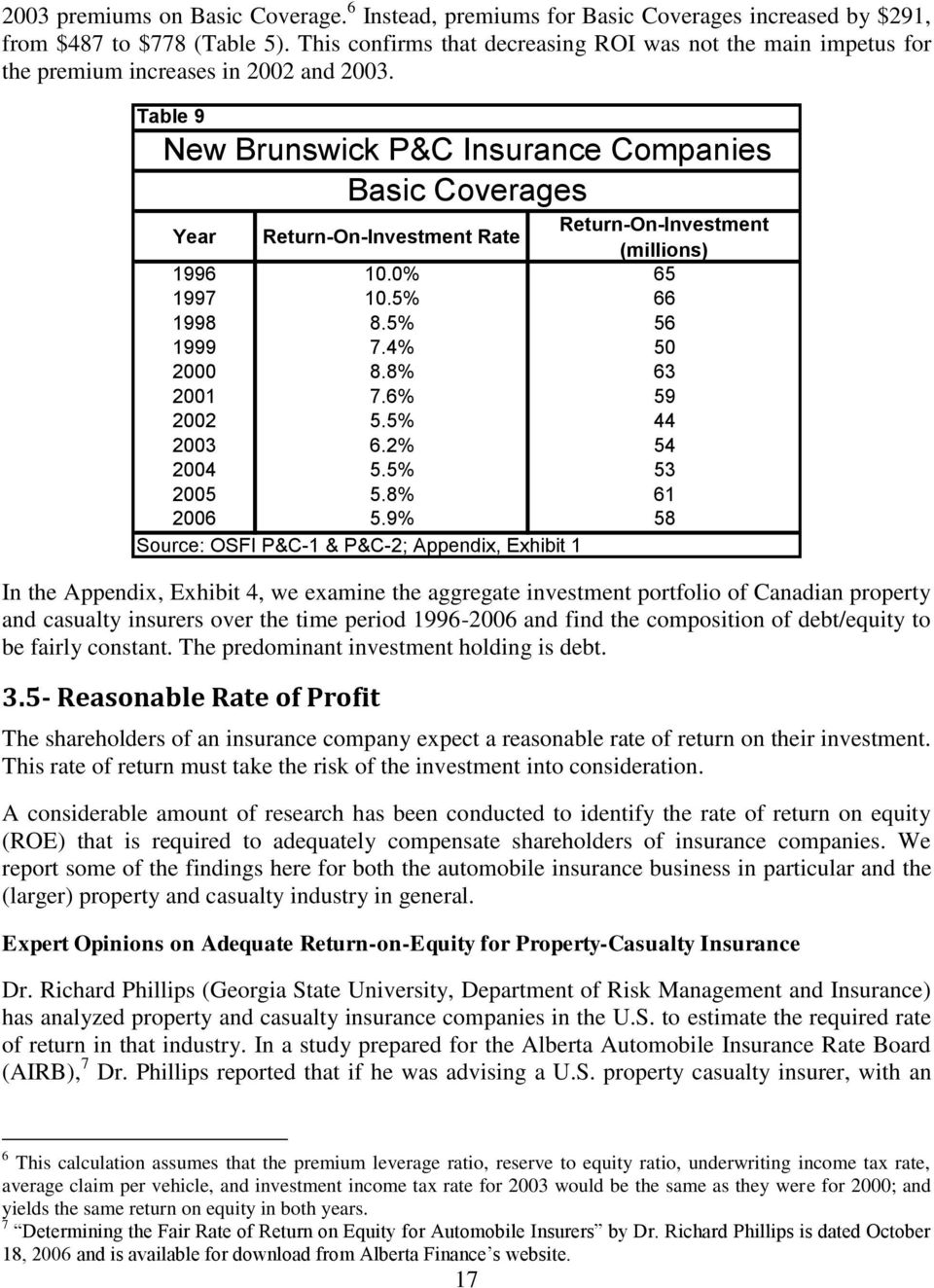Table 9 New Brunswick P&C Insurance Companies Basic Coverages Year Return-On-Investment Rate Return-On-Investment (millions) 1996 10.0% 65 1997 10.5% 66 1998 8.5% 56 1999 7.4% 50 2000 8.8% 63 2001 7.