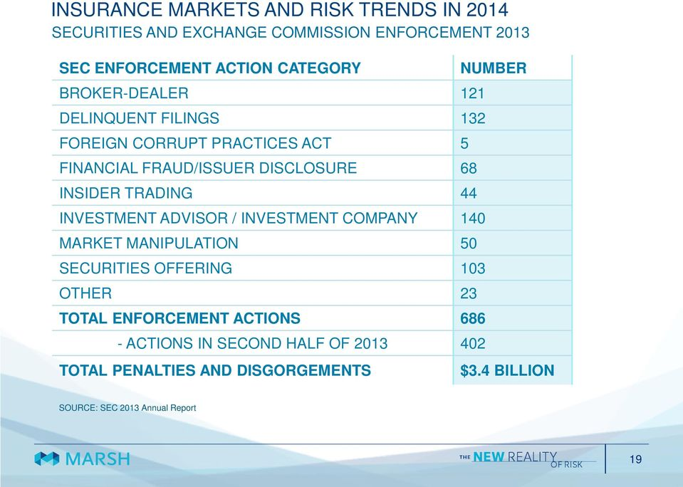 ADVISOR / INVESTMENT COMPANY 140 MARKET MANIPULATION 50 SECURITIES OFFERING 103 OTHER 23 TOTAL ENFORCEMENT ACTIONS