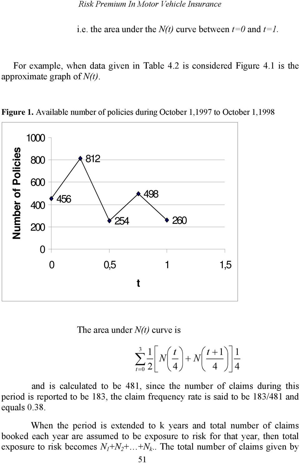 Avalable number of polces durng October 1,1997 to October 1,1998 1000 Number of Polces 800 600 400 00 0 81 456 498 54 60 0 0,5 1 1,5 t The area under N(t) curve s 3 t = 0 1 t t + 1 N + N 4