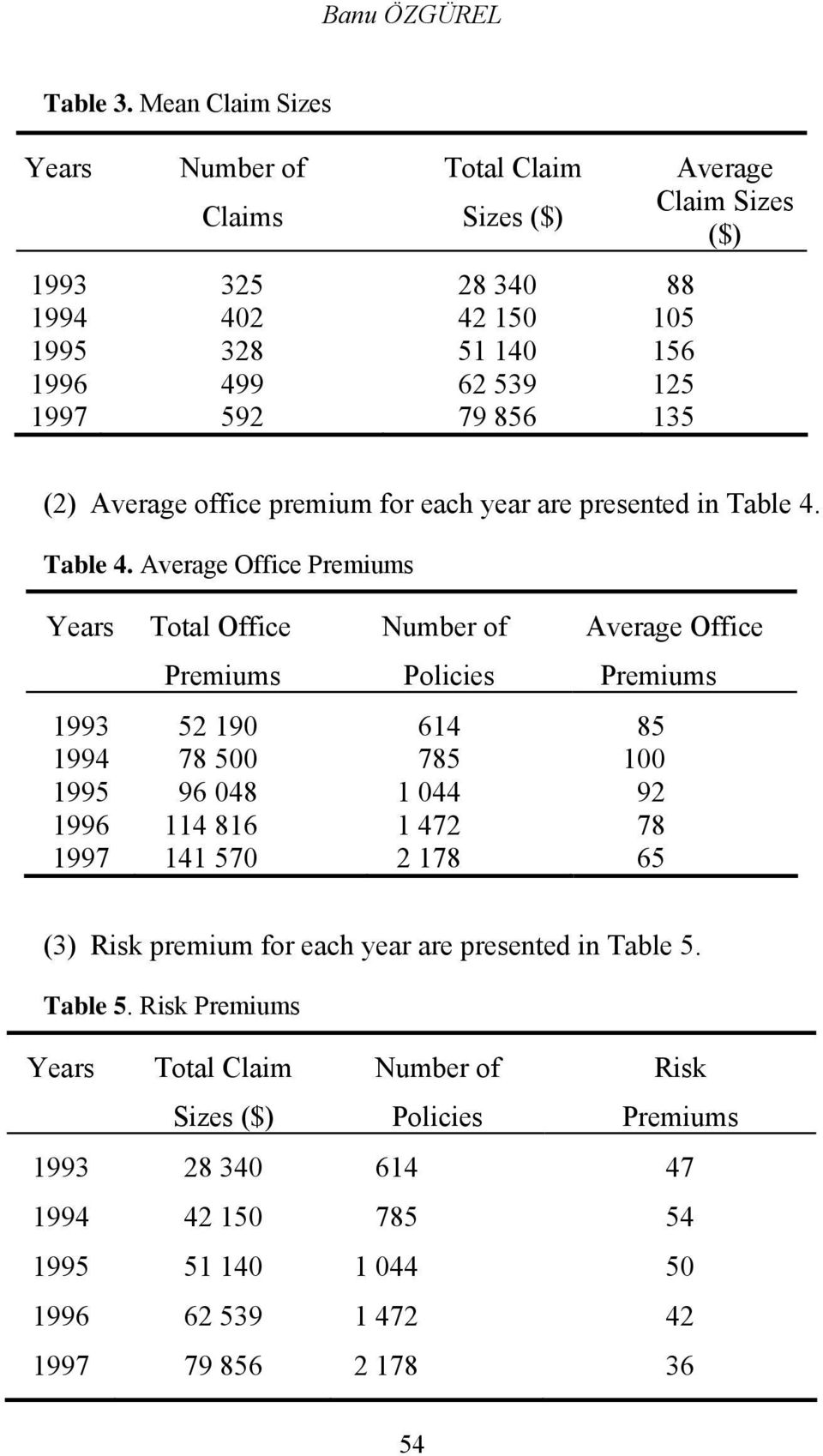 ($) () Average offce premum for each year are presented n Table 4.