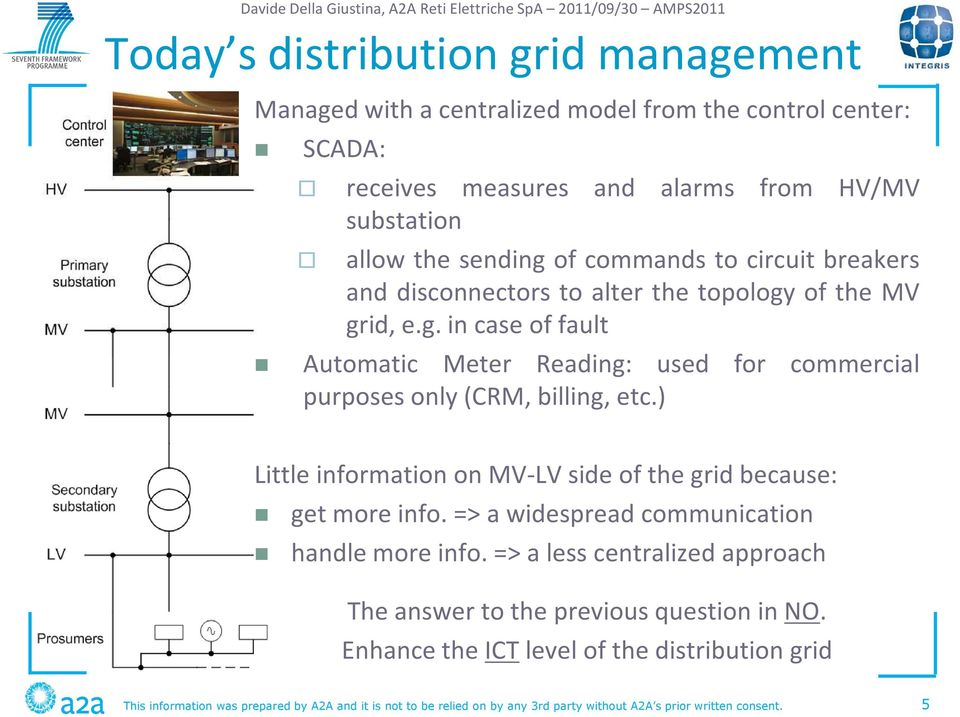 ) Little information on MV-LV side of the grid because: get more info. => a widespread communication handle more info.