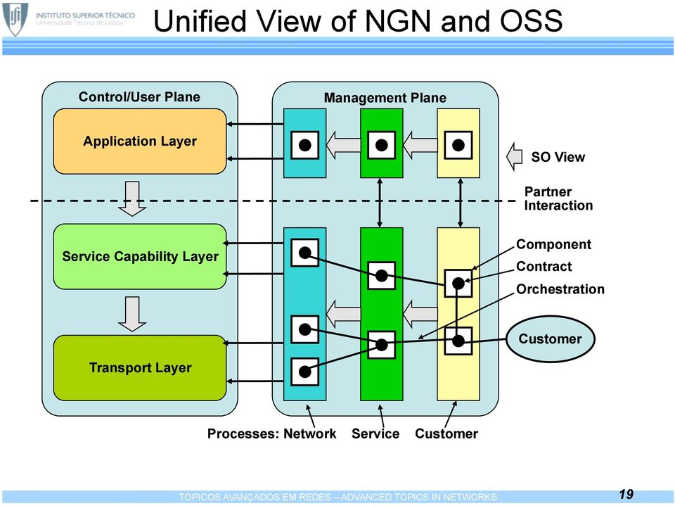 Component Contract Orchestration Customer Transport Layer Processes: