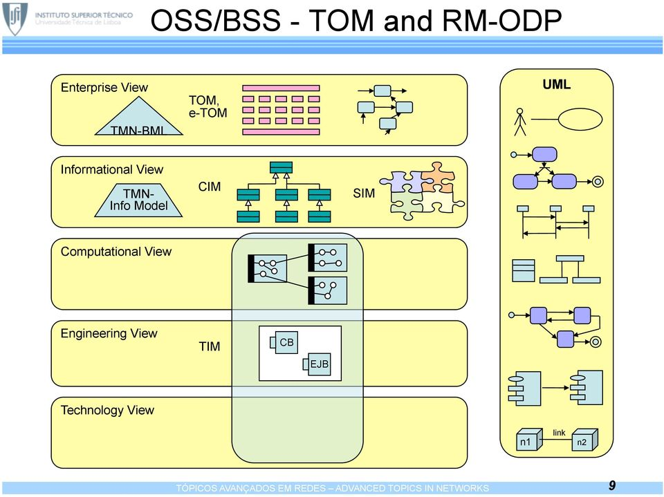 Computational View Engineering View TIM CB EJB Technology