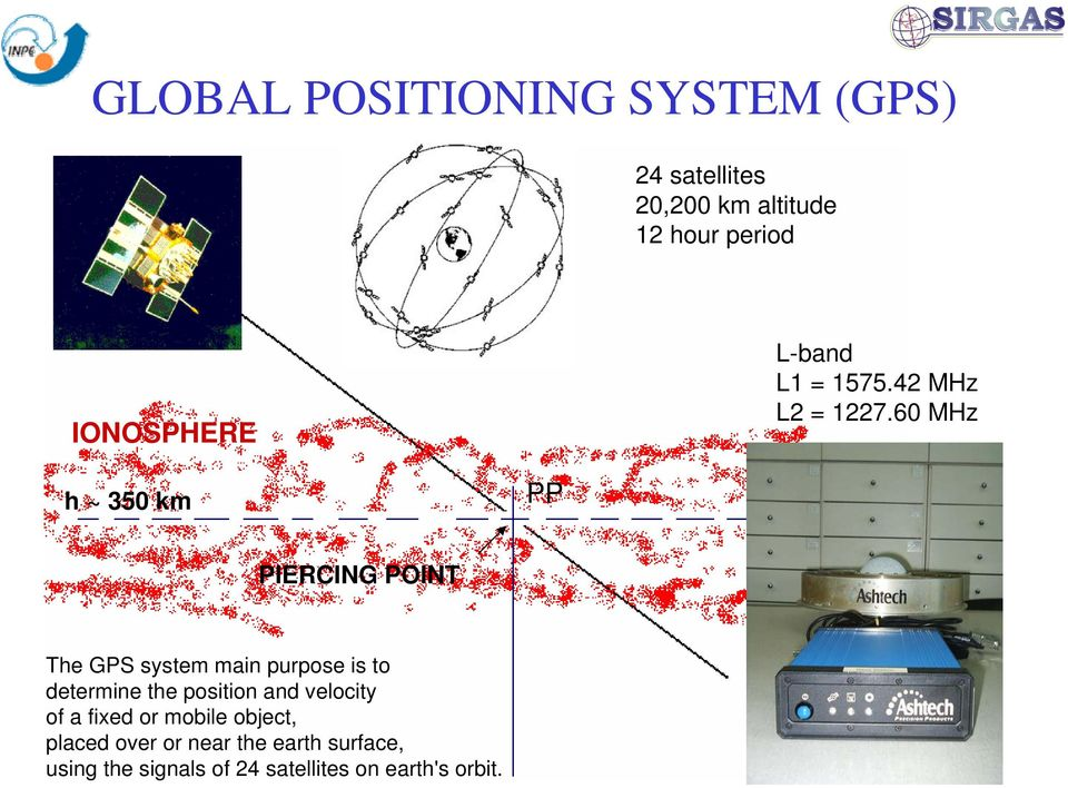 60 MHz h ~ 350 km PP PIERCING POINT The GPS system main purpose is to determine the