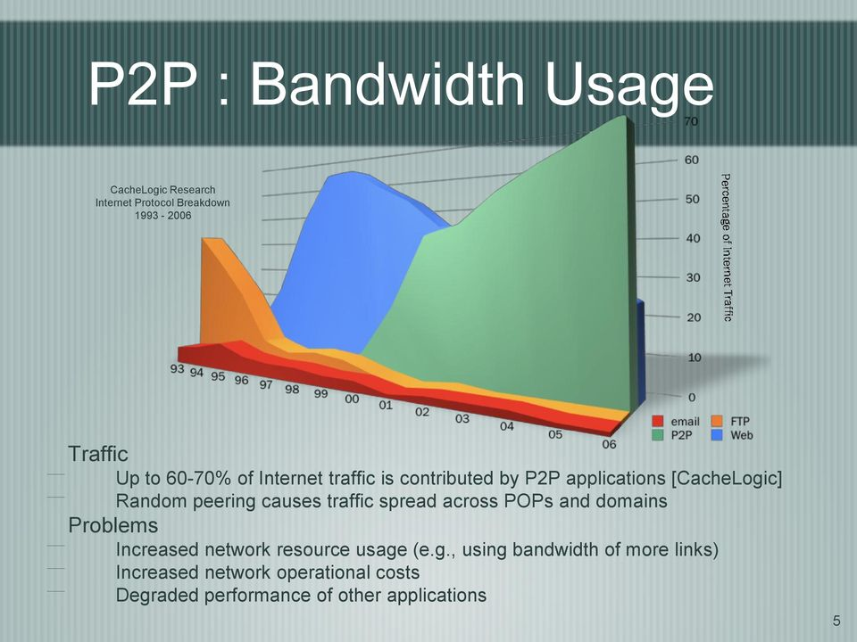 traffic spread across POPs and domains Problems Increased network resource usage