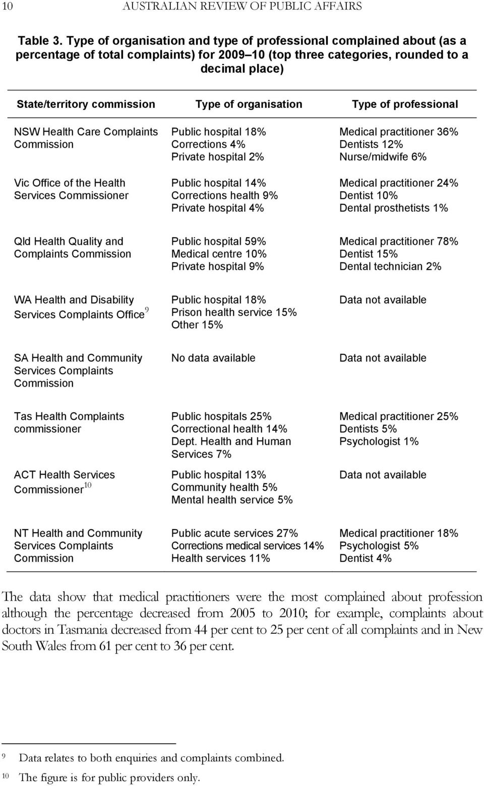 organisation Type of professional NSW Health Care Complaints Vic Office of the Health Services er Public hospital 18% Corrections 4% Private hospital 2% Public hospital 14% Corrections health 9%