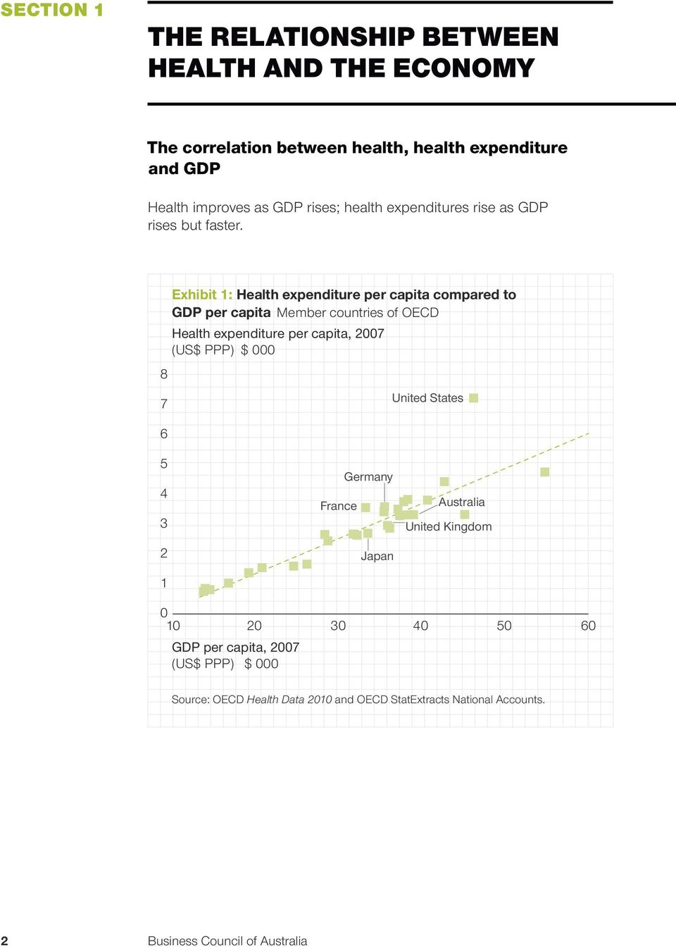 8 7 6 Exhibit 1: Health expenditure per capita compared to GDP per capita Member countries of OECD Health expenditure per capita, 2007 (US$ PPP)