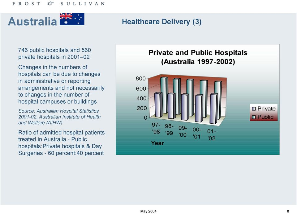 2001-02, Australian Institute of Health and Welfare (AIHW) Ratio of admitted hospital patients treated in Australia - Public hospitals:private hospitals & Day