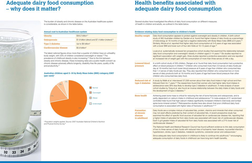 Several studies have investigated the effects of dairy food consumption on different measures of health in children and adults, as outlined in the table below.