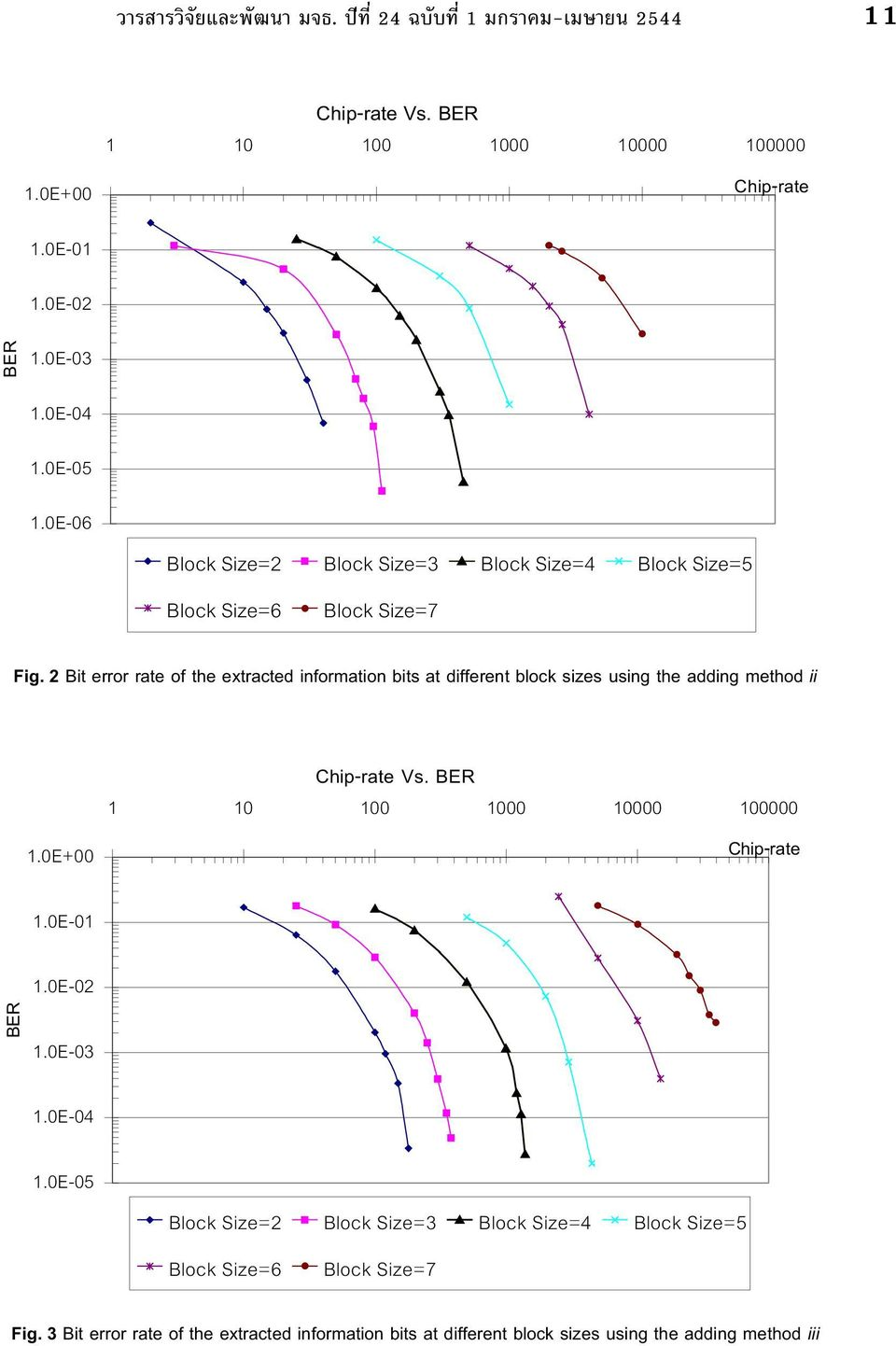 2 Bit error rate of the extracted information bits at different block sizes using the adding method ii 1.0E+00 Chip-rate Vs.