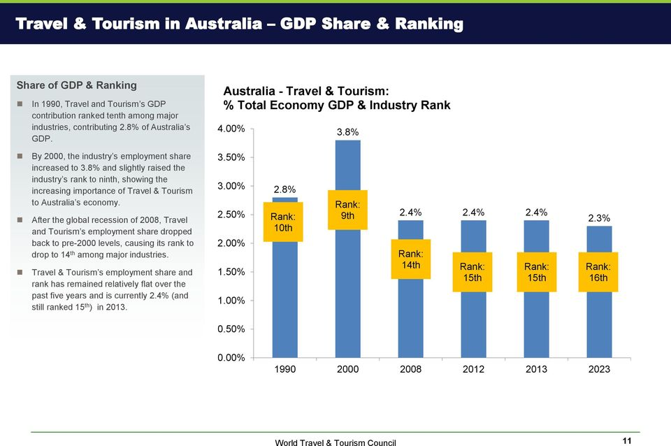 8% and slightly raised the industry s rank to ninth, showing the increasing importance of Travel & Tourism to Australia s economy.