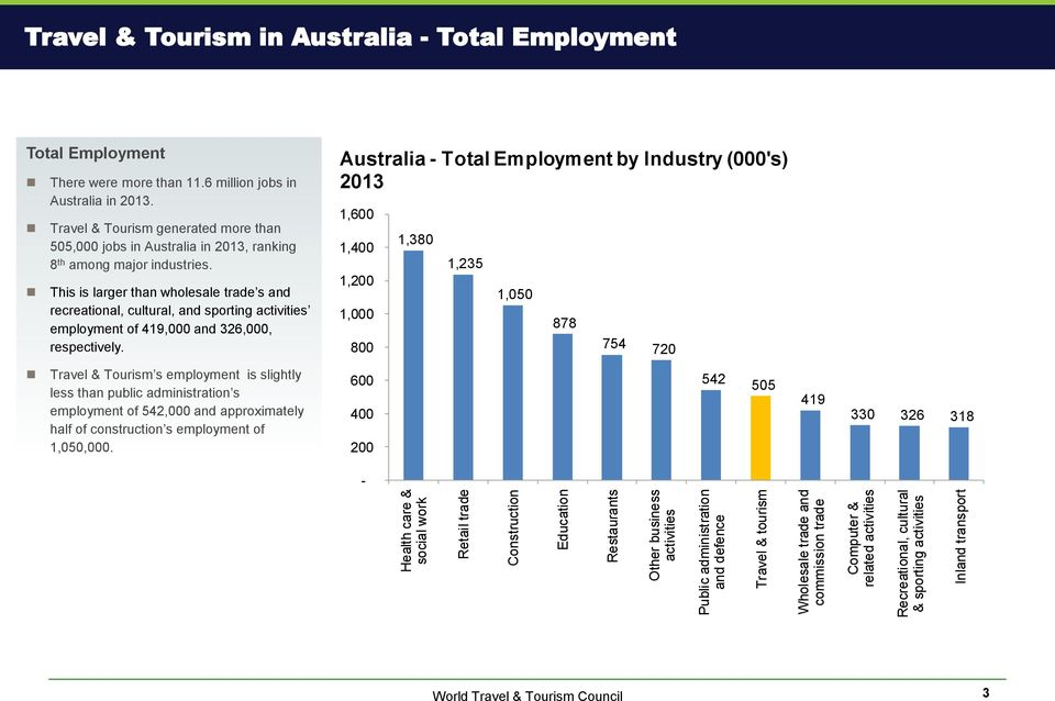 Travel & Tourism generated more than 505,000 jobs in Australia in 2013, ranking 8 th among major industries.