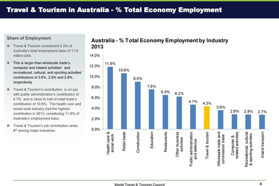 3% of Australia s total employment base of 11.6 million jobs. Australia - % Total Economy Employment by Industry 2013 14.