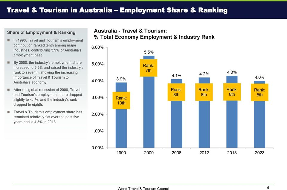 5% and raised the industry s rank to seventh, showing the increasing importance of Travel & Tourism to Australia s economy. 5.00% 4.00% 3.9% 7th 4.1% 4.2% 4.3% 4.