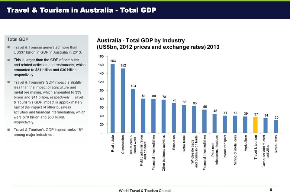 Travel & Tourism generated more than US$37 billion in GDP in Australia in 2013.